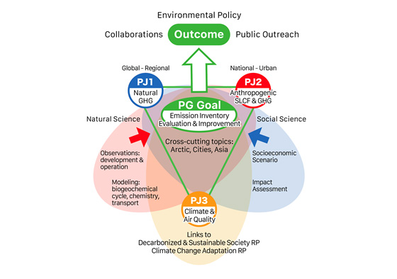 Climate Change and Air Quality Research Program