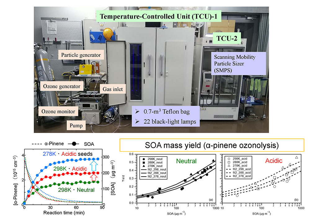 Temperature and acidity dependence of secondary organic aerosol formation from α-pinene ozonolysis with a compact chamber system